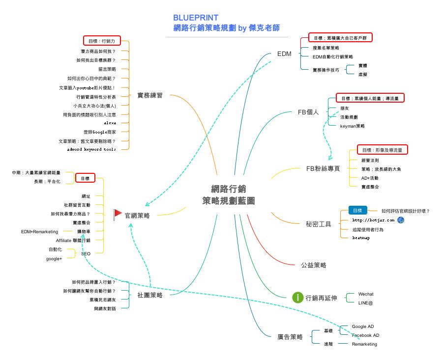 傑克老師-網路行銷策略規劃藍圖